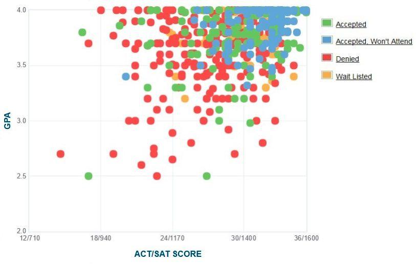 Colgate University Applicants' Self-Reported GPA/SAT/ACT Graph.