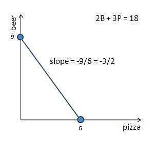 Slope of a budget constraint