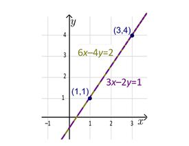 Linear function with equation in standard form