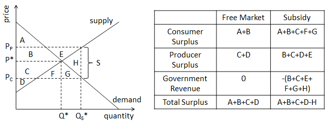Cost of subsidy graph