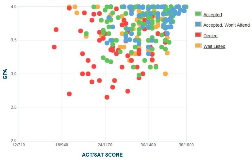 Bryn Mawr College Applicants' Self-Reported GPA/SAT/ACT Graph.