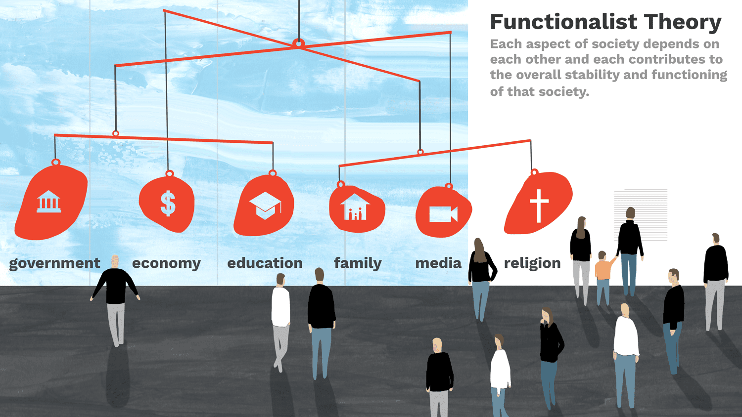 Functionalism & Functionalist Perspective and Theory