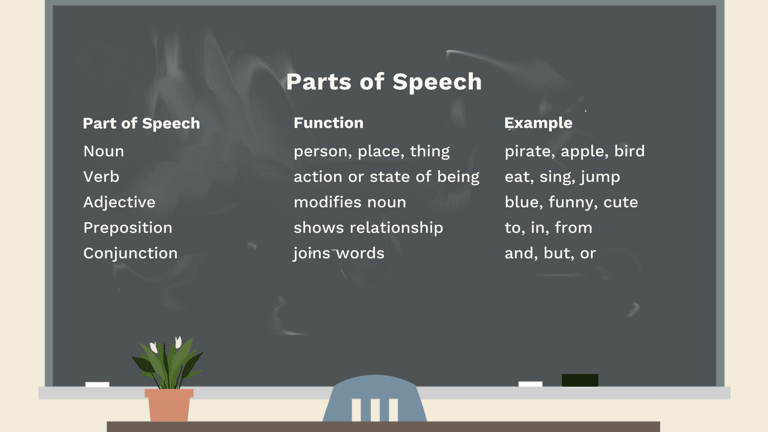 The 9 Parts of Speech: Definitions and Examples