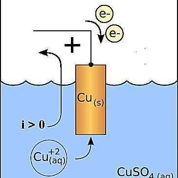 This is a diagram of a copper cathode in a galvanic cell.