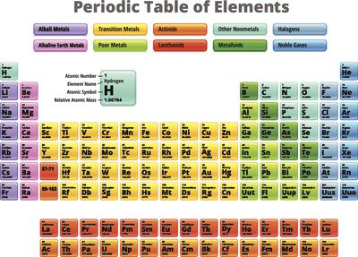 A list of radioactive elements fluorine and the elements below it on the periodic table are halogens urtaz Gallery