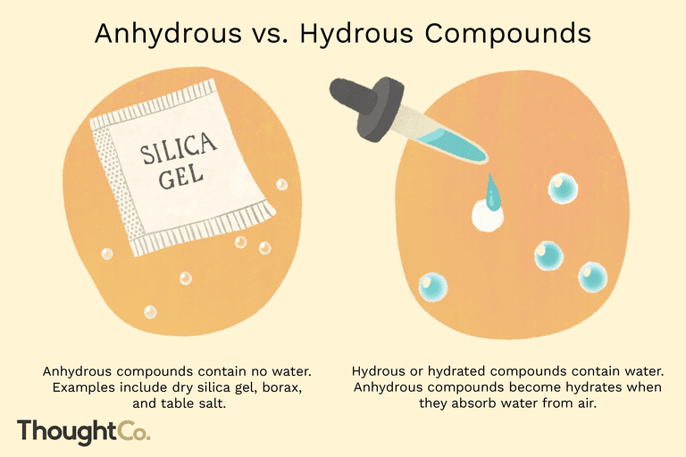 Anhydrous vs. hydrous compounds