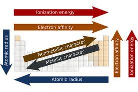 Periodicity with periodic elements