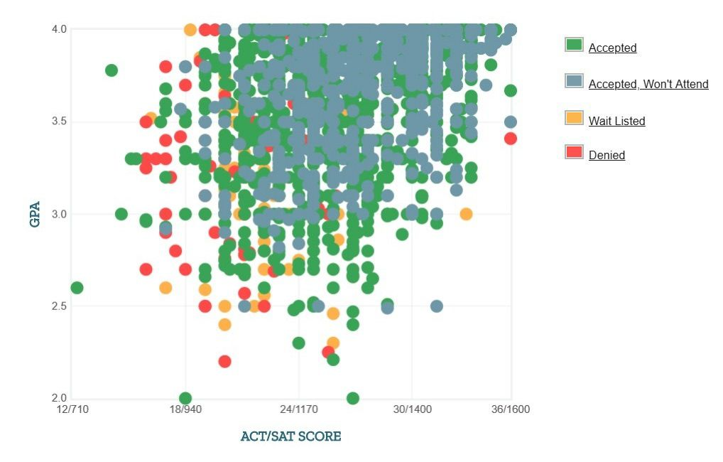 The University of Tennessee, Knoxville Applicants' Self-Reported GPA/SAT/ACT Graph.