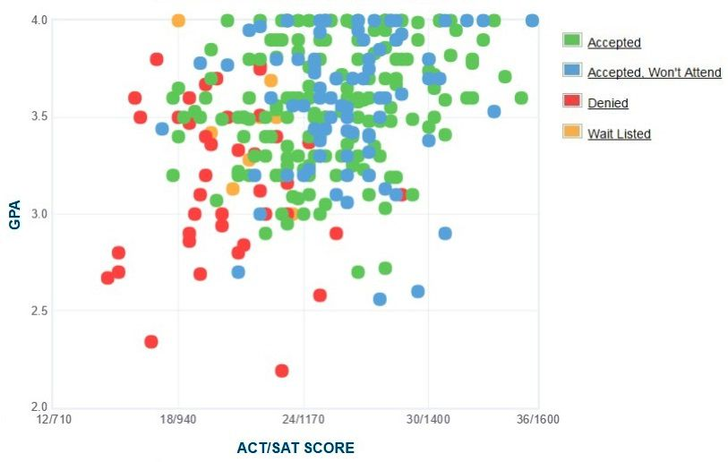 Ramapo College Applicants' Self-Reported GPA/SAT/ACT Graph.