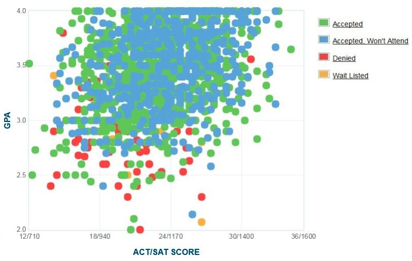 California State University, Chico Applicants' Self-Reported GPA/SAT/ACT Graph.