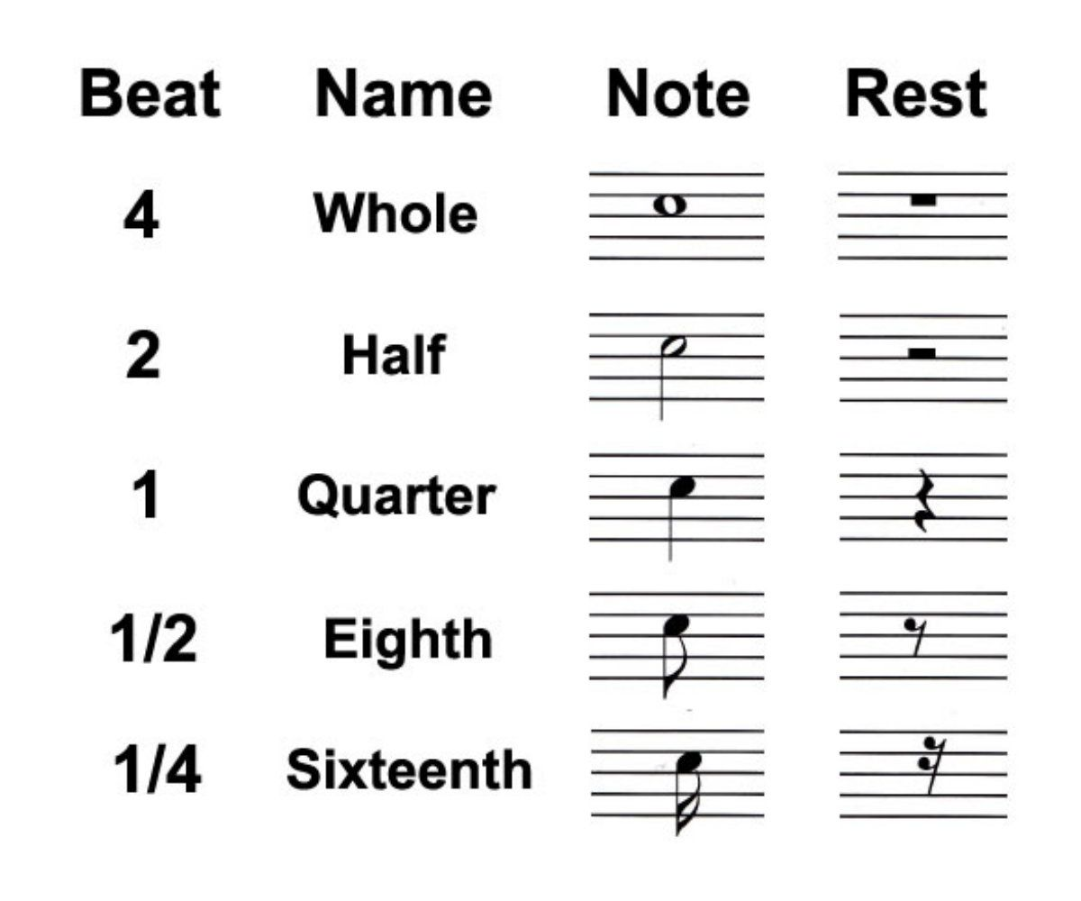 Types Of Rests In Music Whole Half And Quarter