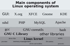 Main components of LINUX operating system