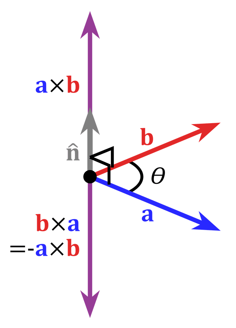 Angle Between Two Vectors And Vector Scalar Product