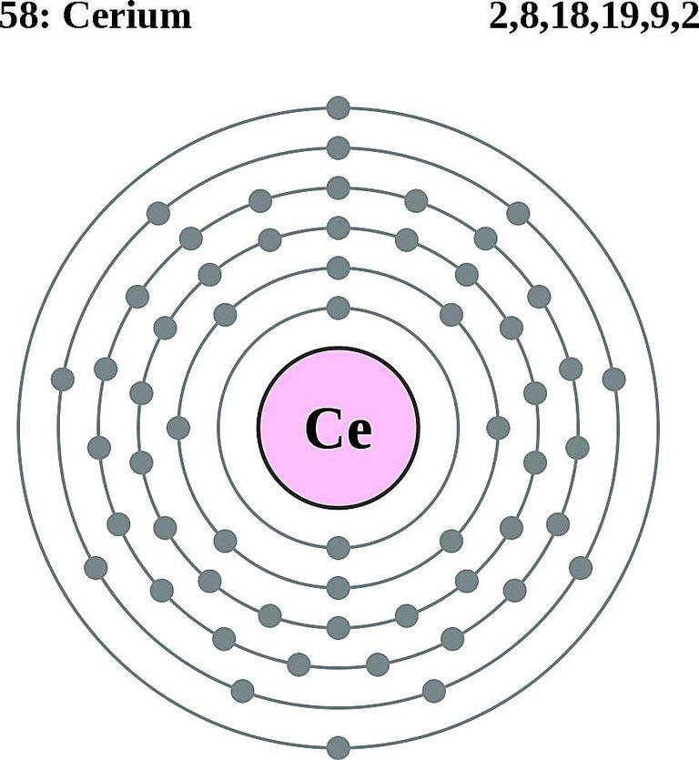 Atoms diagrams electron configurations of elements cerium atom electron shell diagram ccuart Choice Image