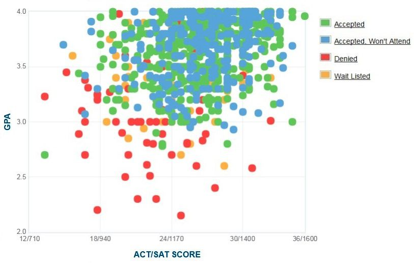 Seattle University Applicants' Self-Reported GPA/SAT/ACT Graph.