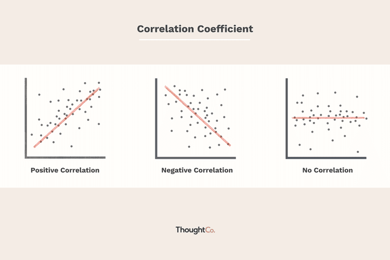Graphs showing positive, negative, and no correlation