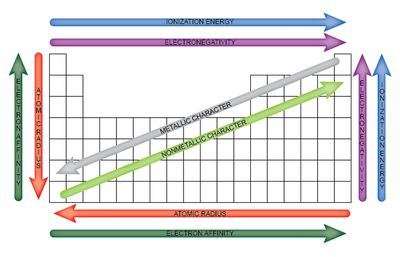 Ionization energy definition and trend easy to use chart of periodic table trends urtaz Gallery
