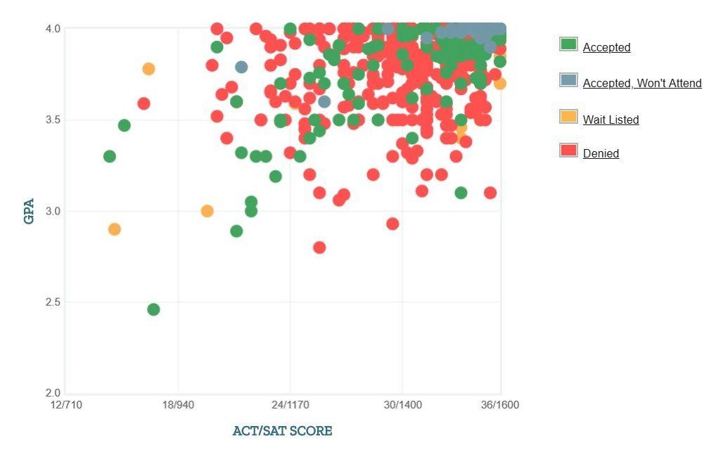 Mit Acceptance Rate >> Caltech Acceptance Rate Sat Act Scores