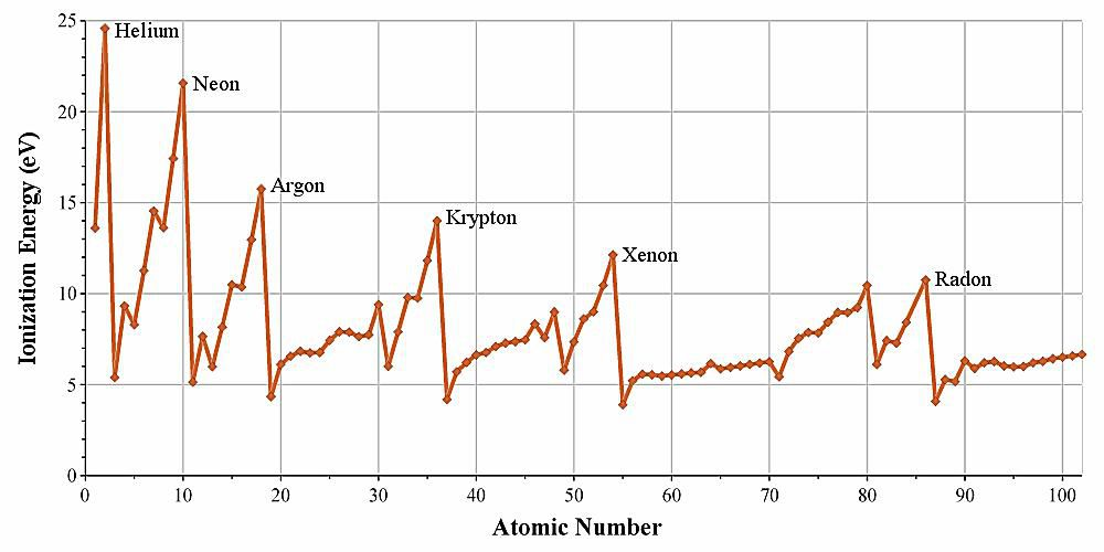 This is a graph of ionization energy versus element atomic number.