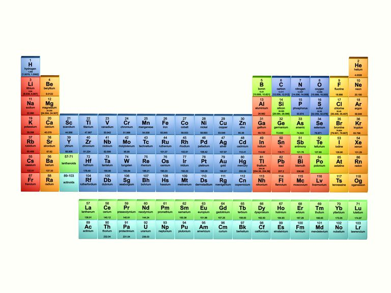 this periodic table includes the names symbols and atomic numbers of the elements