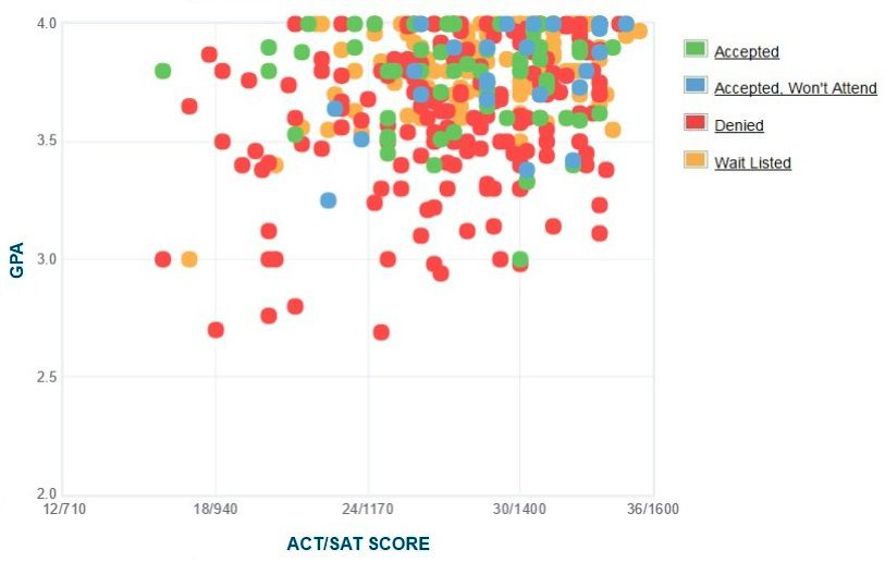 pitzer college  gpa  sat scores and act scores