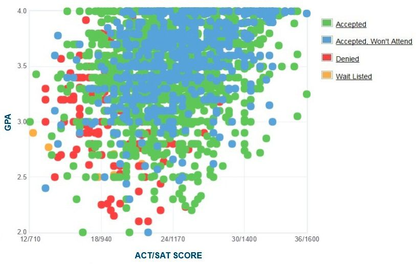 University of North Texas Applicants' Self-Reported GPA/SAT/ACT Graph.