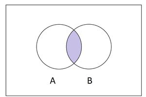 Venn diagram of intersection of two sets.