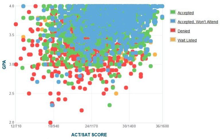 UC Santa Cruz GPA, SAT and ACT Data for Admission