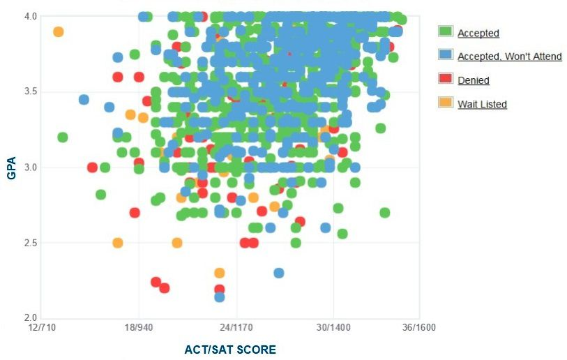 Ithaca College Applicants' Self-Reported GPA/SAT/ACT Graph.