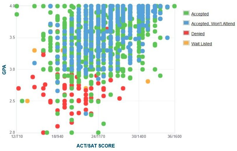 Grand Valley State University Applicants' Self-Reported GPA/SAT/ACT Graph.