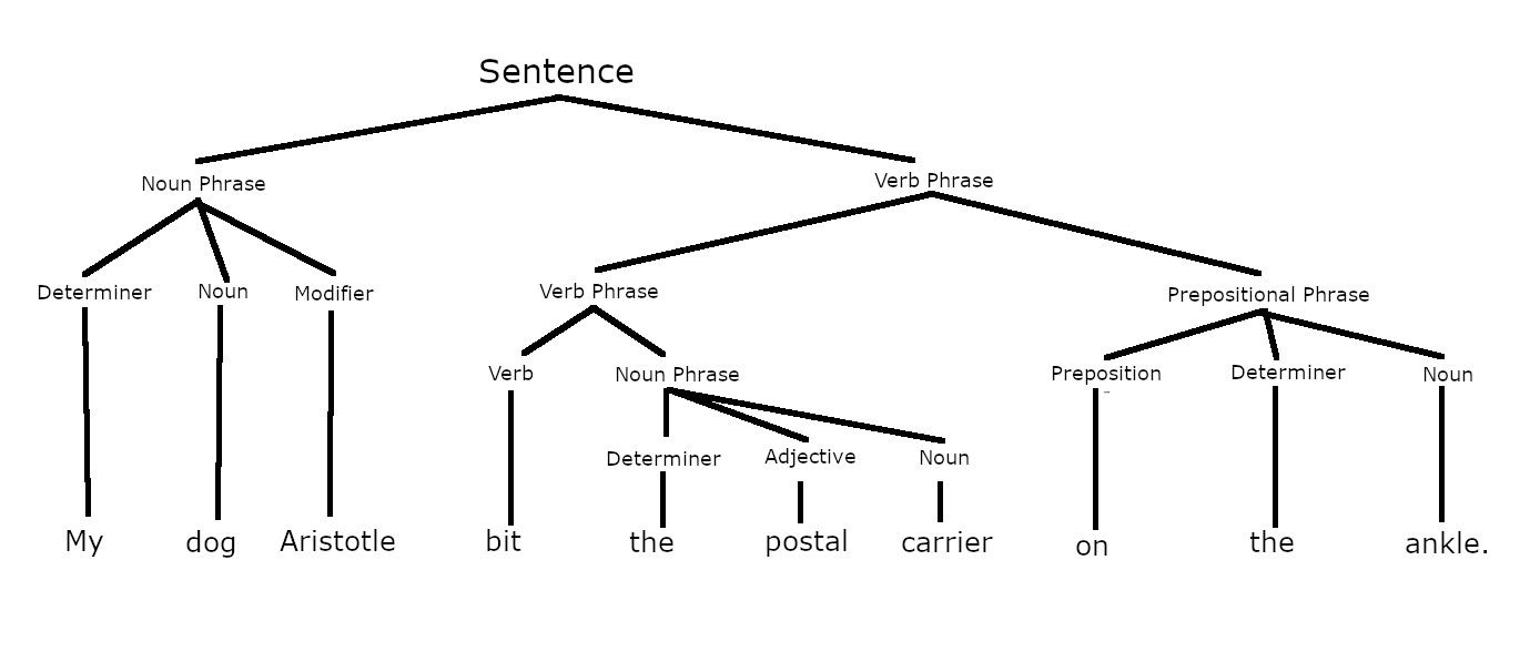 parsed sentence showing constituents