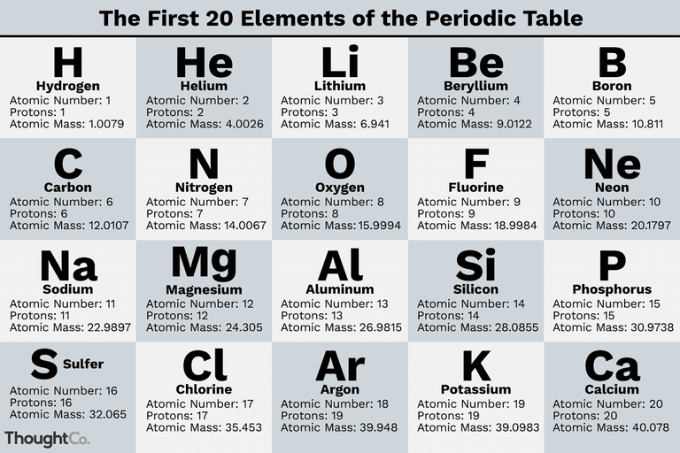 What Are The First 20 Elements Names And Symbols