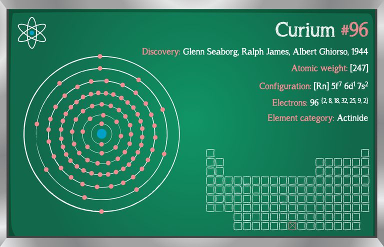 Curium element data