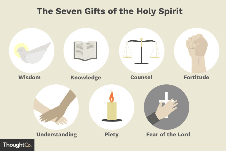 Illustration depicting the seven gifts of the Holy Spirit.