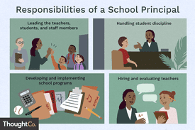 Responsibilities of a school principal: leading the teachers, students, and staff members; handling student discipline; developing and implementing school programs; hiring and evaluating teachers.