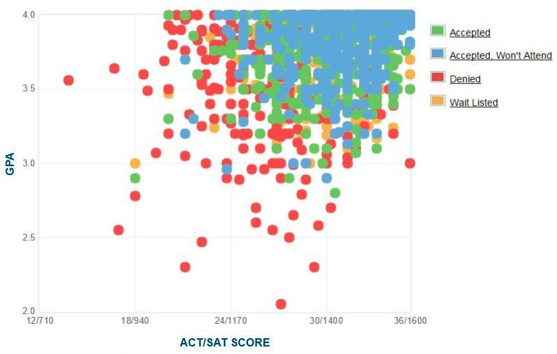 Case Western Reserve: Acceptance Rate, SAT/ACT Scores