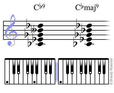 Dominant Vs Major 7th Chord Music Education