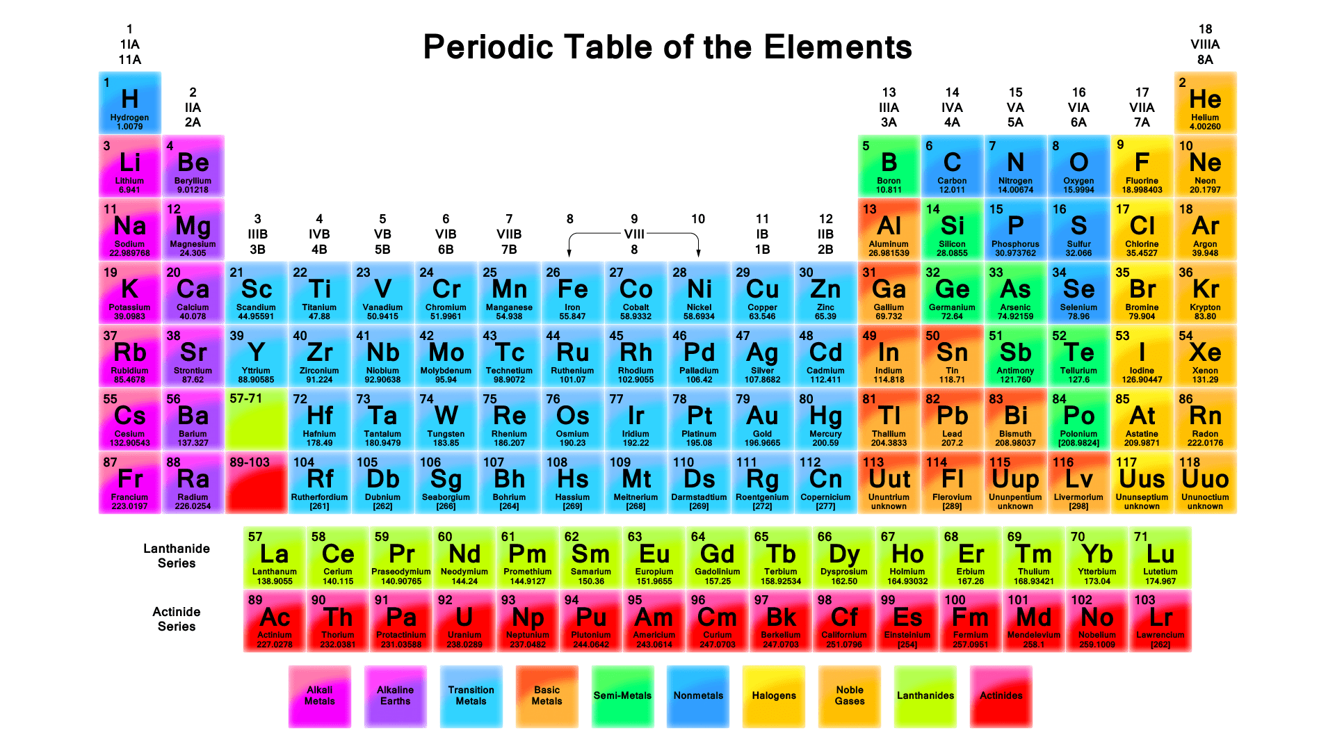 How to use a periodic table urtaz Image collections