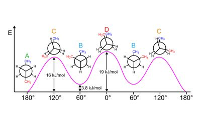 Geometric Isomerism Cis- and Trans- Mean in Chemistry