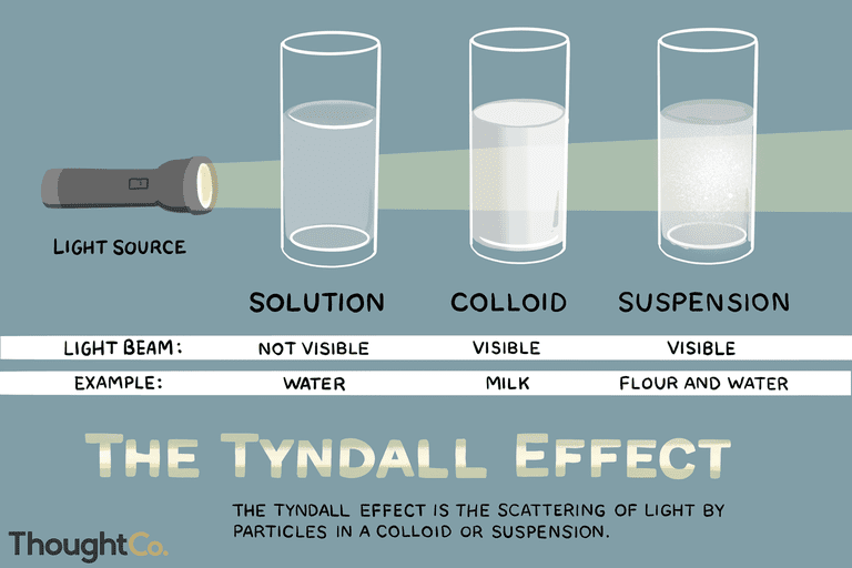 The Tyndall effect is the scattering of light by particles in a colloid or suspension.