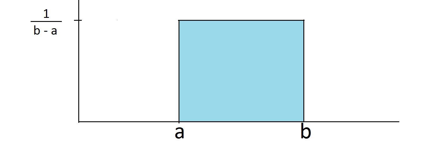 What Is a Uniform Distribution