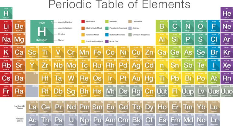What is an element symbol periodic table of elements urtaz Choice Image