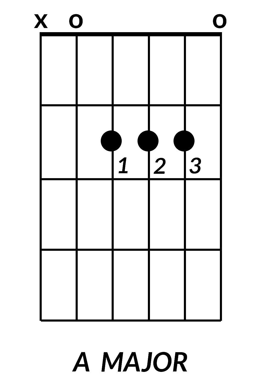 8 Basic Guitar Chords You Need To Learn How Read Chord Diagrams