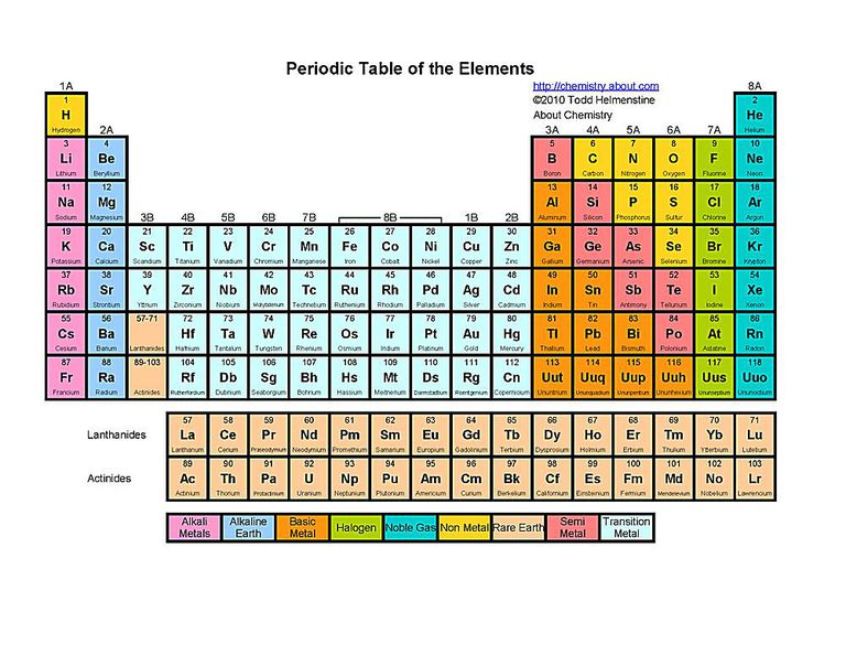 Free printable periodic tables pdf this basic color printable periodic table includes the element name symbol and atomic number urtaz Image collections