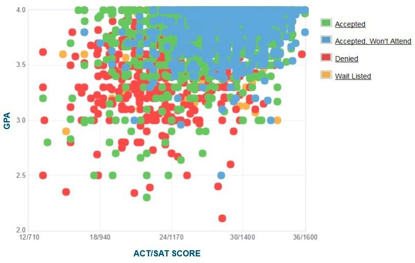 University of Georgia Applicants' Self-Reported GPA/SAT/ACT Graph.