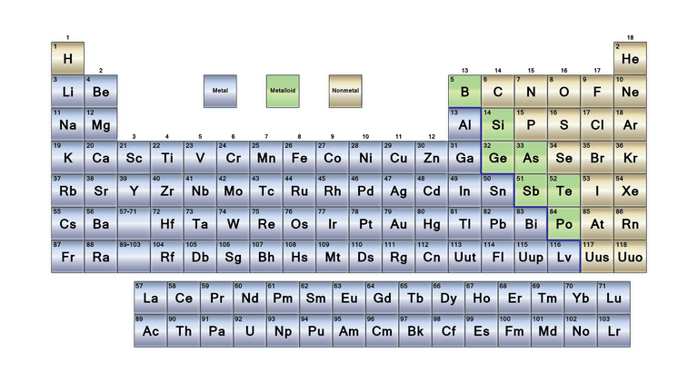 What are the parts of the periodic table urtaz