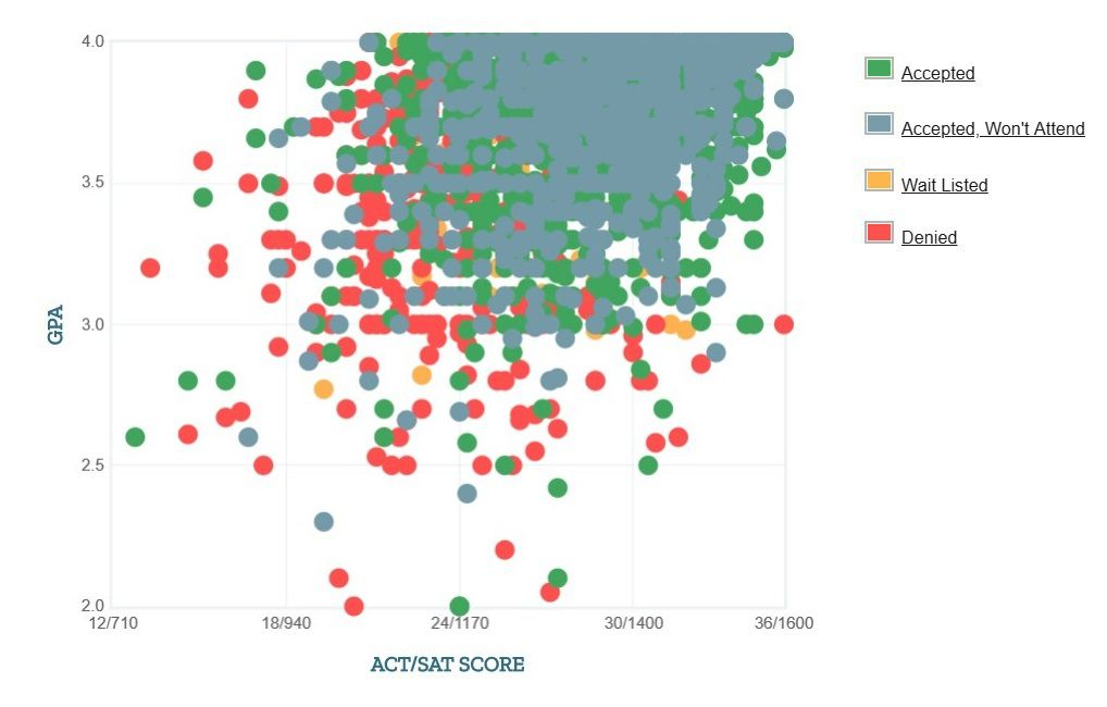 University of Pittsburgh Applicants' Self-Reported GPA/SAT/ACT Graph.