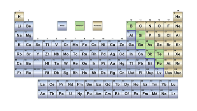 Periodic table study guide introduction history learn the parts of the periodic table urtaz Images