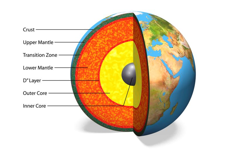 Internal structure of the Earth with English labels, 3D illustration