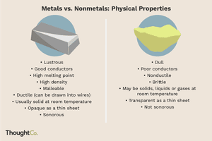 Lists of the physical properties of metals and non metals.
